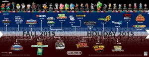 Nintendo - Roadmap